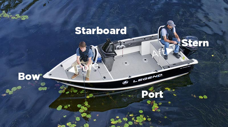 Diagram of a boat, showing the names of each side and direction.